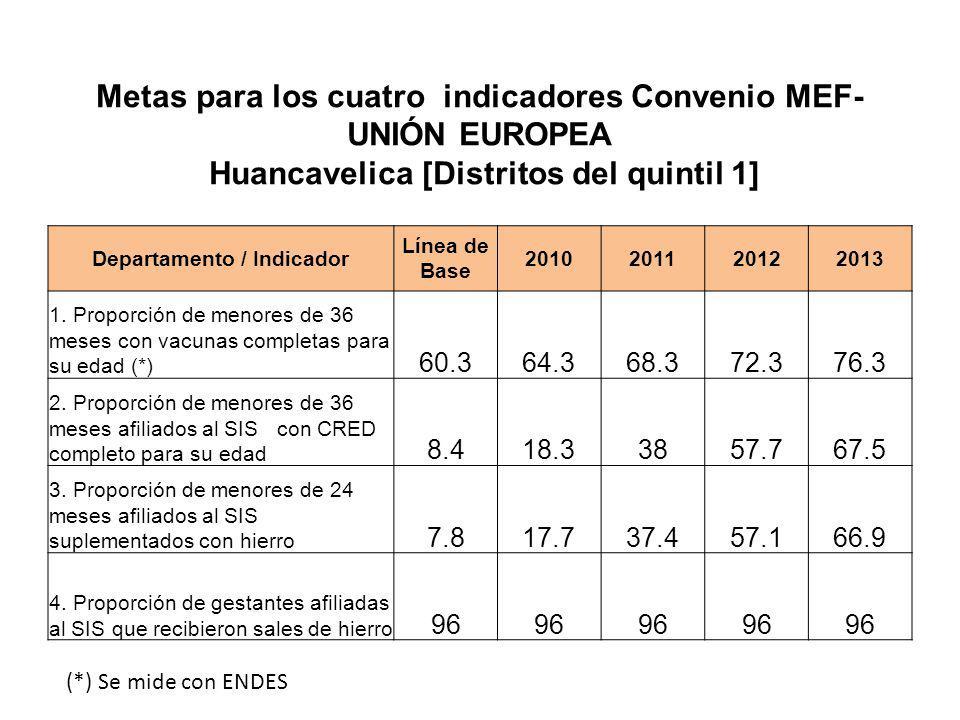 Metas para los cuatro indicadores Convenio MEF- UNIÓN EUROPEA Huancavelica [Distritos del quintil 1] Departamento / Indicador Línea de Base 2010201120