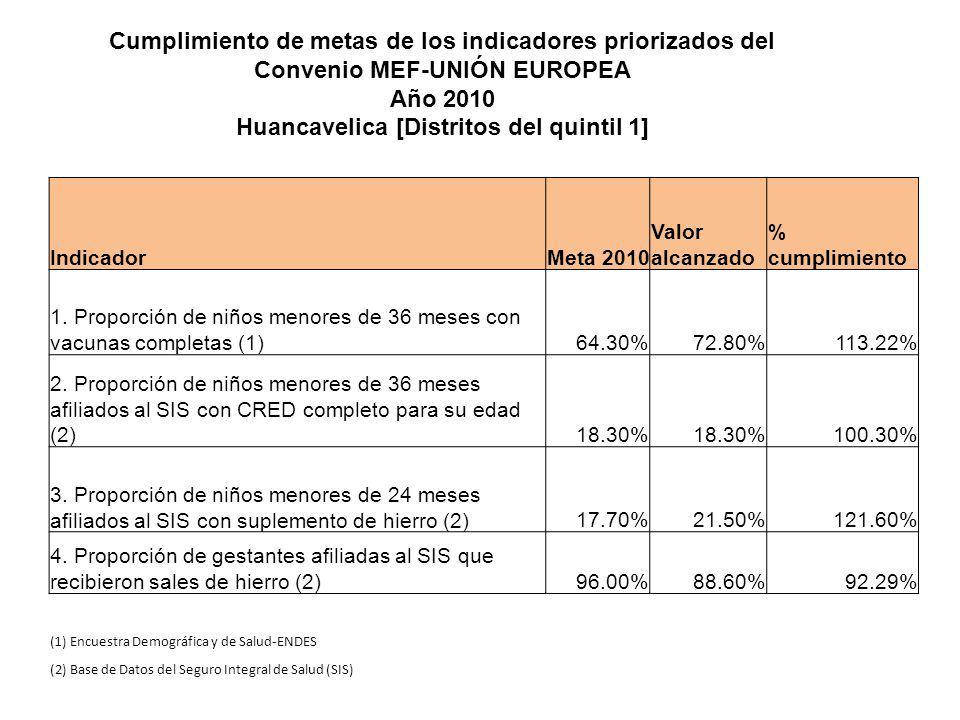 Cumplimiento de metas de los indicadores priorizados del Convenio MEF-UNIÓN EUROPEA Año 2010 Huancavelica [Distritos del quintil 1] IndicadorMeta 2010