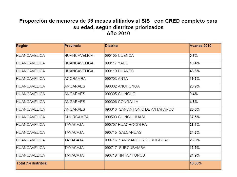 Proporción de menores de 36 meses afiliados al SIS con CRED completo para su edad, según distritos priorizados Año 2010 RegiónProvinciaDistritoAvance