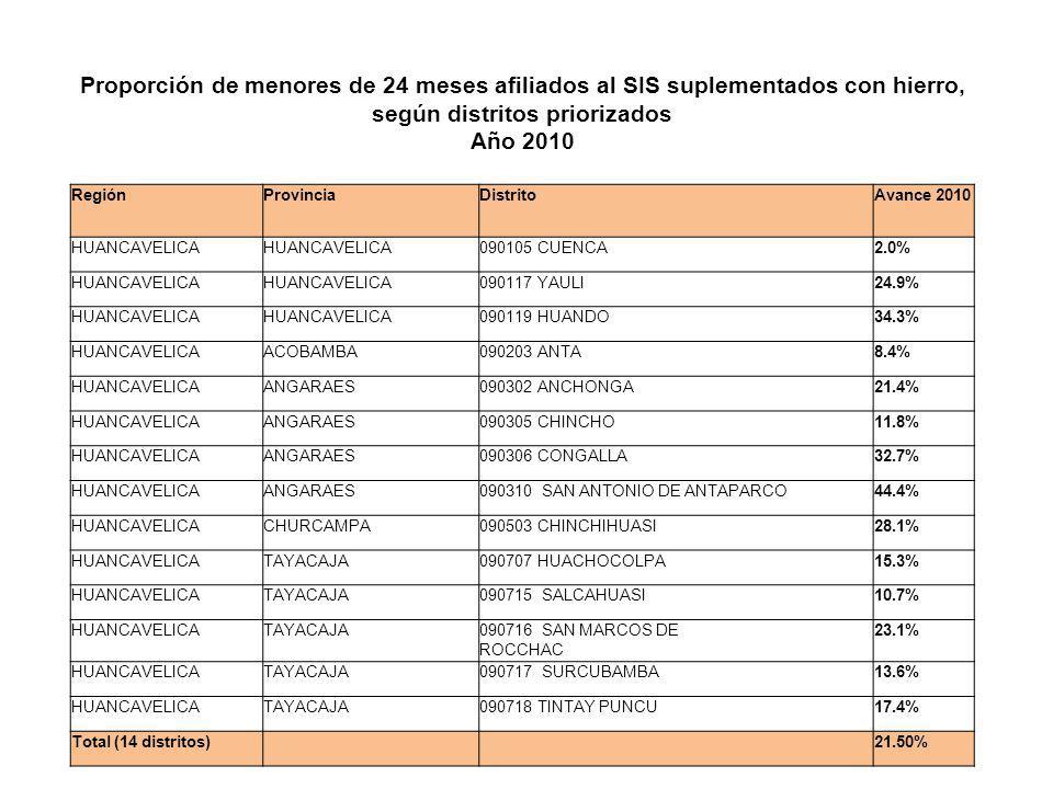 Proporción de menores de 24 meses afiliados al SIS suplementados con hierro, según distritos priorizados Año 2010 RegiónProvinciaDistritoAvance 2010 H