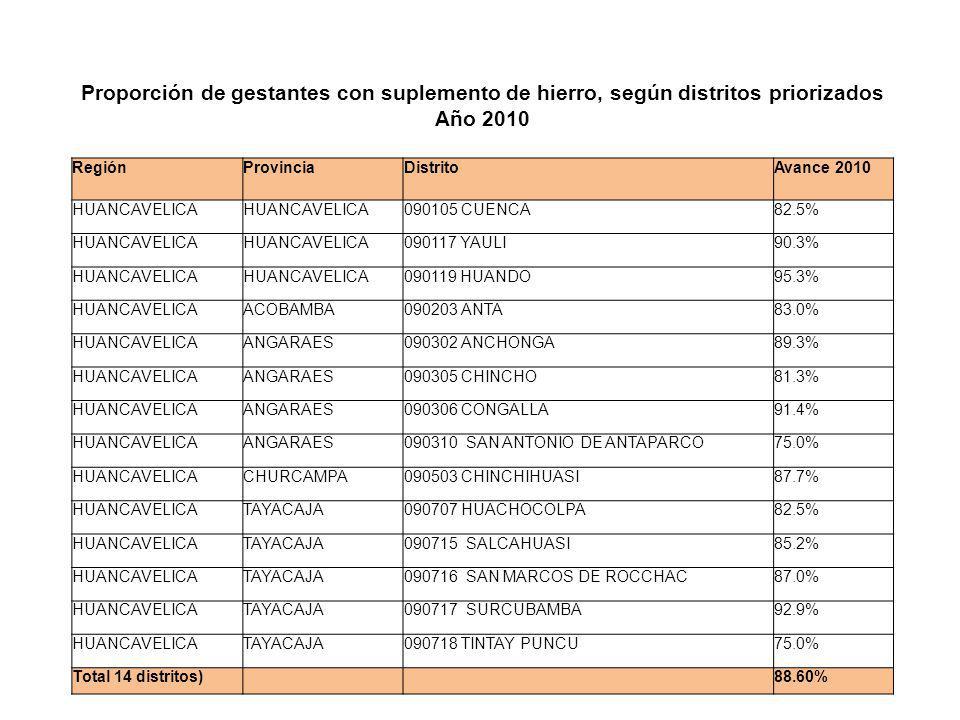 Proporción de gestantes con suplemento de hierro, según distritos priorizados Año 2010 RegiónProvinciaDistritoAvance 2010 HUANCAVELICA 090105 CUENCA82