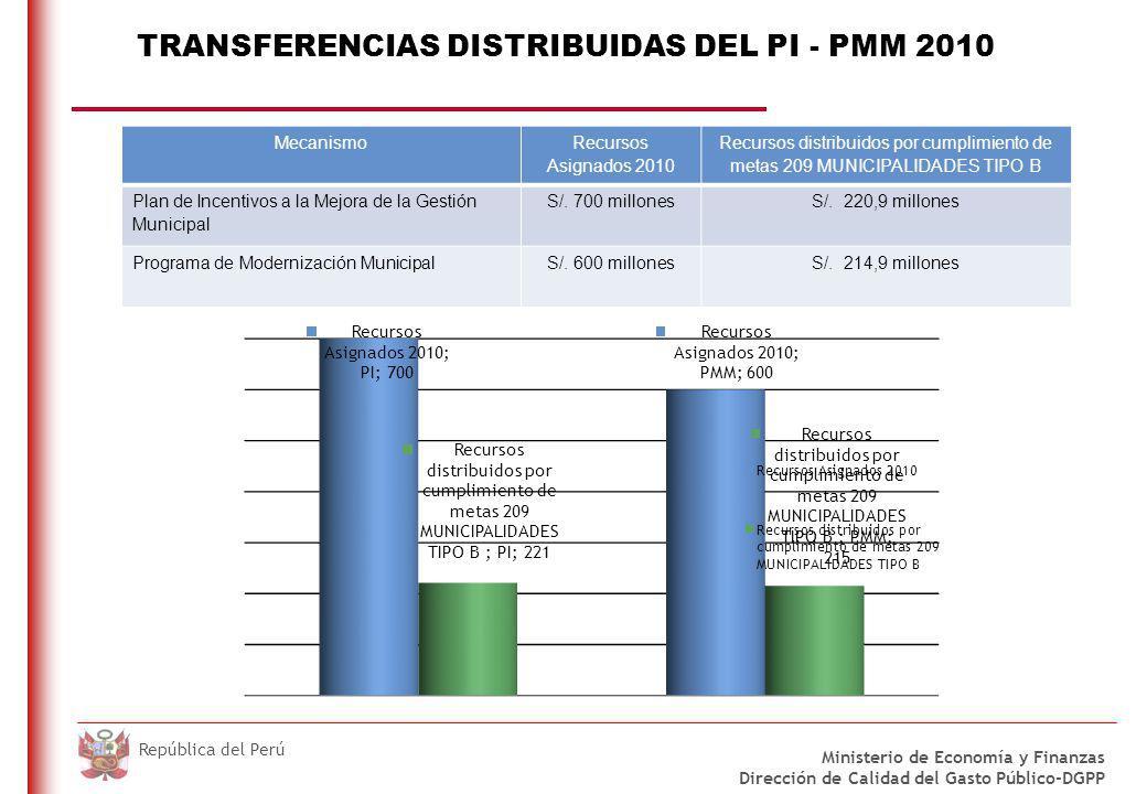 DO NOT REFRESH Ministerio de Economía y Finanzas Dirección de Calidad del Gasto Público-DGPP República del Perú TRANSFERENCIAS DISTRIBUIDAS DEL PI - P