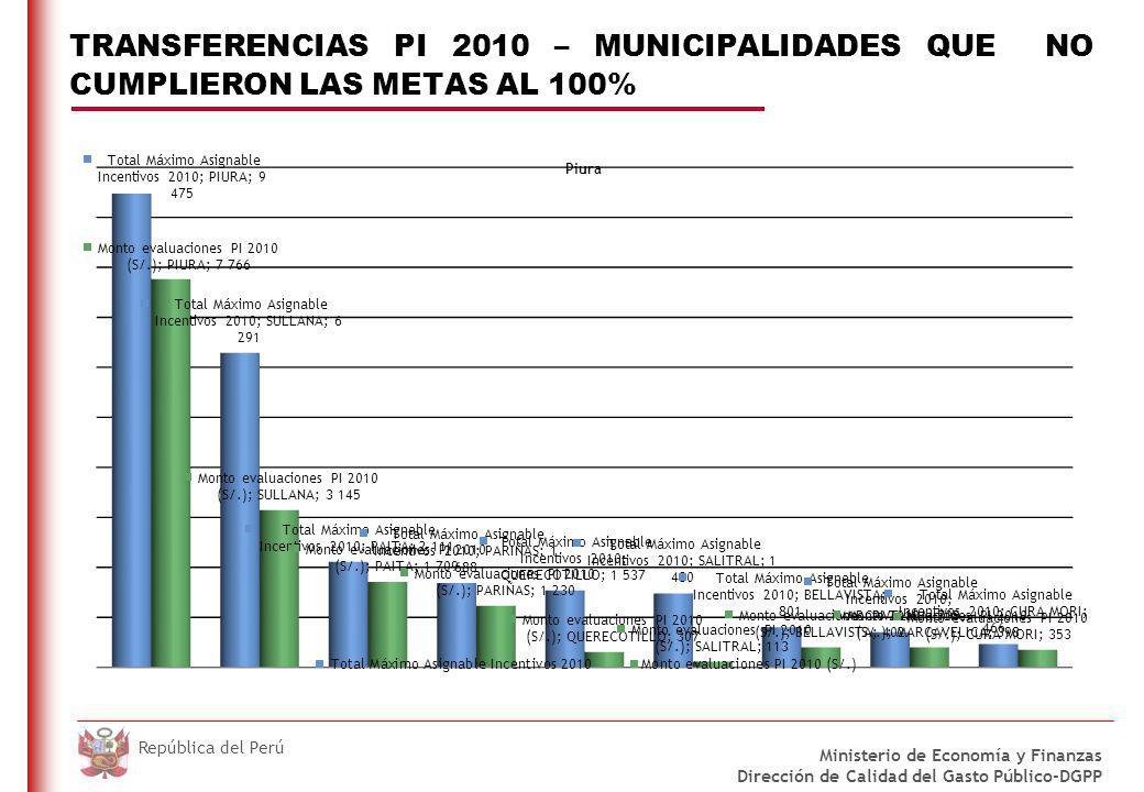 DO NOT REFRESH Ministerio de Economía y Finanzas Dirección de Calidad del Gasto Público-DGPP República del Perú TRANSFERENCIAS PI 2010 – MUNICIPALIDAD