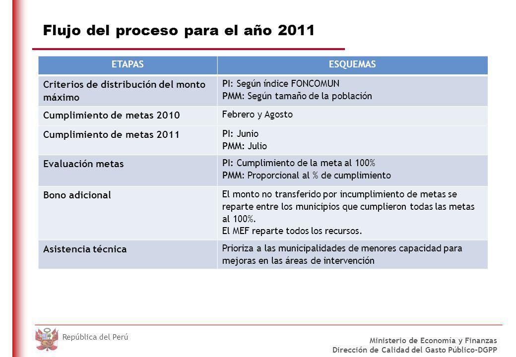 DO NOT REFRESH Ministerio de Economía y Finanzas Dirección de Calidad del Gasto Público-DGPP República del Perú Flujo del proceso para el año 2011 ETA