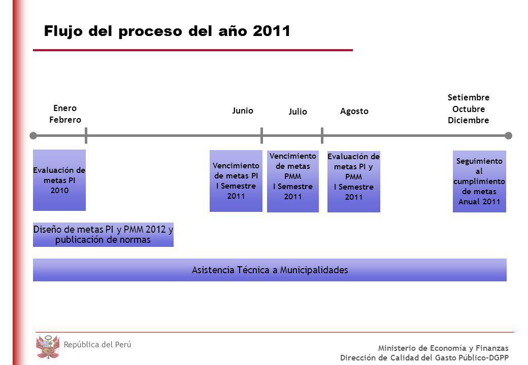 DO NOT REFRESH Ministerio de Economía y Finanzas Dirección de Calidad del Gasto Público-DGPP República del Perú Metas PI: 2011 OBJETIVOS INTERMEDIOS ÁREAS PROGRAMÁTICAS ÁMBITO DE LAS METAS Aspectos institucionales y regulatorios Autosostenibilidad fiscal Efectividad en la recaudación de impuesto predial Inversión en capital humano Desnutrición crónica o Registro y envío del CUI o Gasto PAN o Registro Identidad < 5 años o Afiliación SIS < 5 años o Registro CRED < 1 año o Focalización de programas sociales Base Legal:Ley Nº 29626, Ley de Presupuesto 2011 Decreto Supremo 183-2010-EF