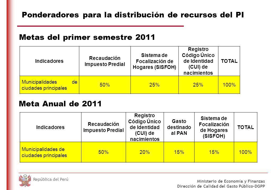 DO NOT REFRESH Ministerio de Economía y Finanzas Dirección de Calidad del Gasto Público-DGPP República del Perú Ponderadores para la distribución de recursos del PMM Metas del primer semestre 2011 Gestión Financiera Clima de negocios - Simplificación de trámites Clima de negocios: Serv.