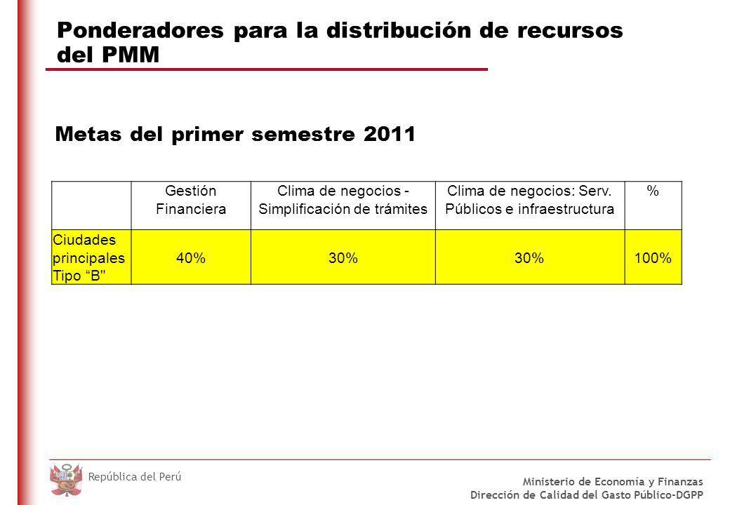 DO NOT REFRESH Ministerio de Economía y Finanzas Dirección de Calidad del Gasto Público-DGPP República del Perú Ponderadores para la distribución de recursos del PMM Meta Anual de 2011 Gestión Financiera 40% Clima de negocios - Simplificación de trámites 30% Clima de negocios: Serv.