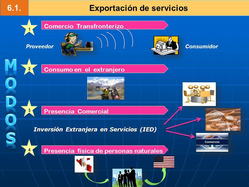 6.1. Exportación de servicios 11 Presencia física de personas naturales Presencia Comercial Consumo en el extranjero Comercio Transfronterizo 22 33 44