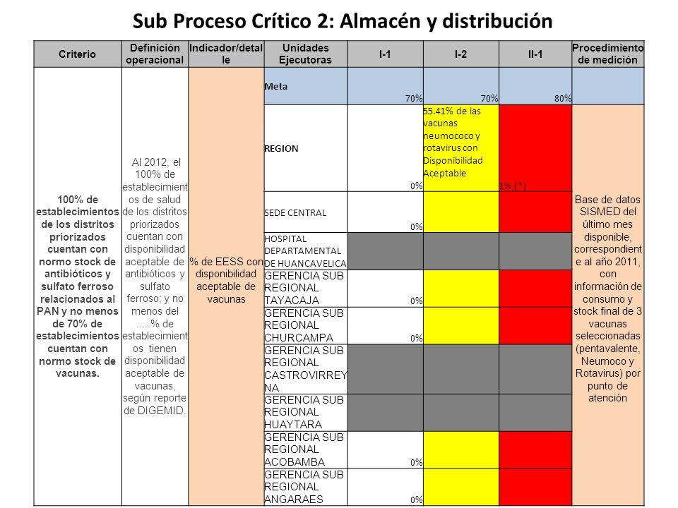 Sub Proceso Crítico 2: Almacén y distribución Criterio Definición operacional Indicador/detal le Unidades Ejecutoras I-1I-2II-1 Procedimiento de medic