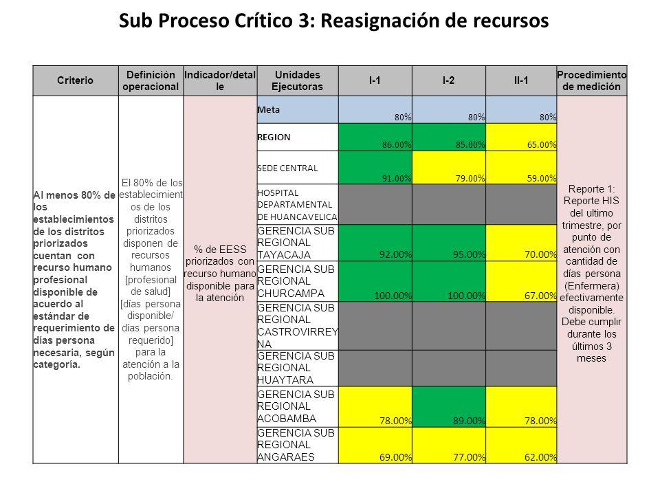 Sub Proceso Crítico 3: Reasignación de recursos Criterio Definición operacional Indicador/detal le Unidades Ejecutoras I-1I-2II-1 Procedimiento de med
