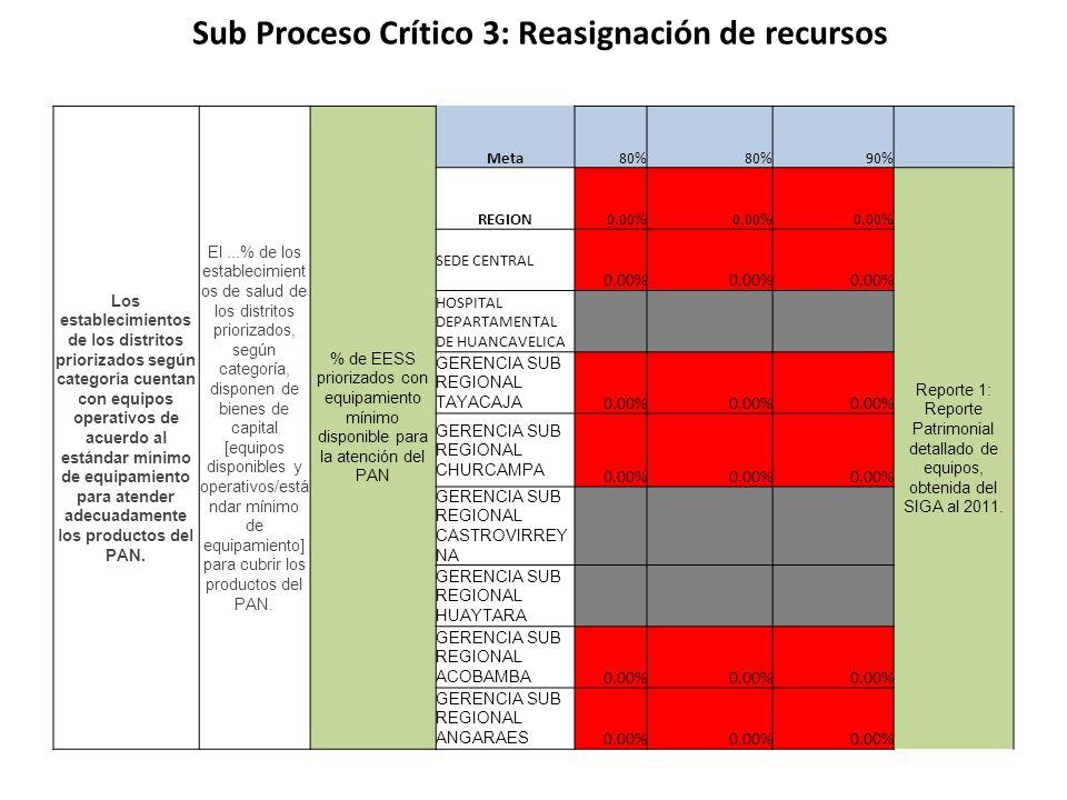 Sub Proceso Crítico 3: Reasignación de recursos Los establecimientos de los distritos priorizados según categoría cuentan con equipos operativos de ac