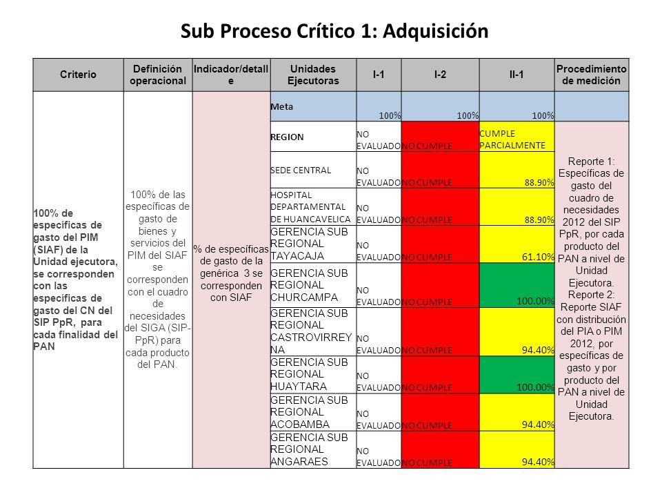 Criterio Definición operacional Indicador/detall e Unidades Ejecutoras I-1I-2II-1 Procedimiento de medición 100% de específicas de gasto del PIM (SIAF