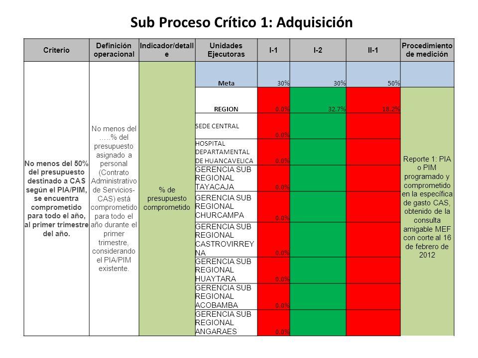 Criterio Definición operacional Indicador/detall e Unidades Ejecutoras I-1I-2II-1 Procedimiento de medición No menos del 50% del presupuesto destinado
