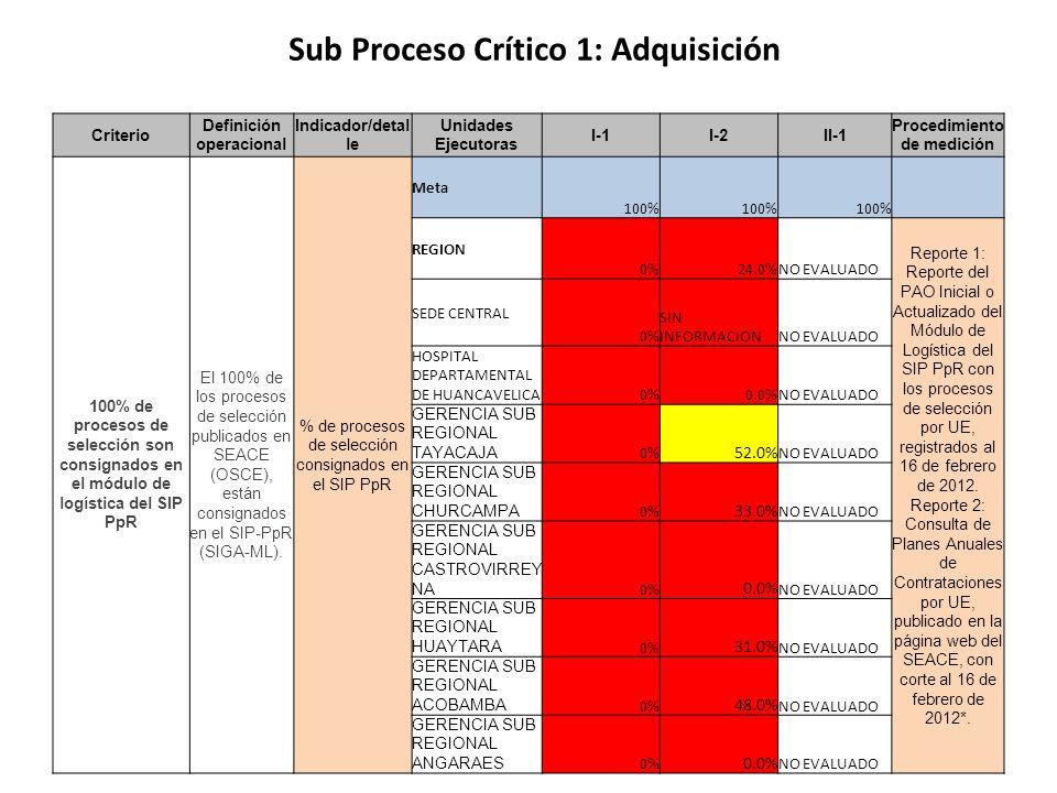 Criterio Definición operacional Indicador/detal le Unidades Ejecutoras I-1I-2II-1 Procedimiento de medición 100% de procesos de selección son consigna