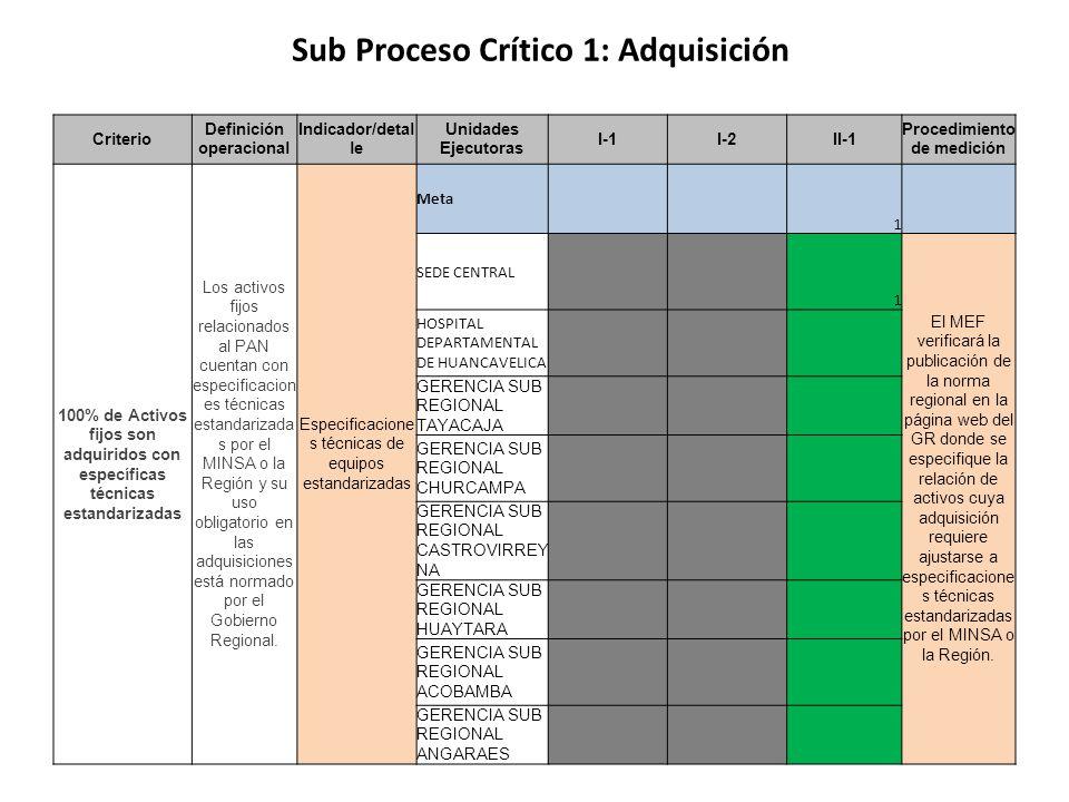 Sub Proceso Crítico 1: Adquisición Criterio Definición operacional Indicador/detal le Unidades Ejecutoras I-1I-2II-1 Procedimiento de medición 100% de