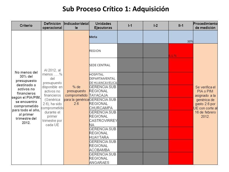 Sub Proceso Crítico 1: Adquisición Criterio Definición operacional Indicador/detal le Unidades Ejecutoras I-1I-2II-1 Procedimiento de medición No meno