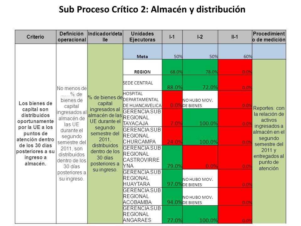 Sub Proceso Crítico 2: Almacén y distribución Criterio Definición operacional Indicador/deta lle Unidades Ejecutoras I-1I-2II-1 Procedimient o de medi