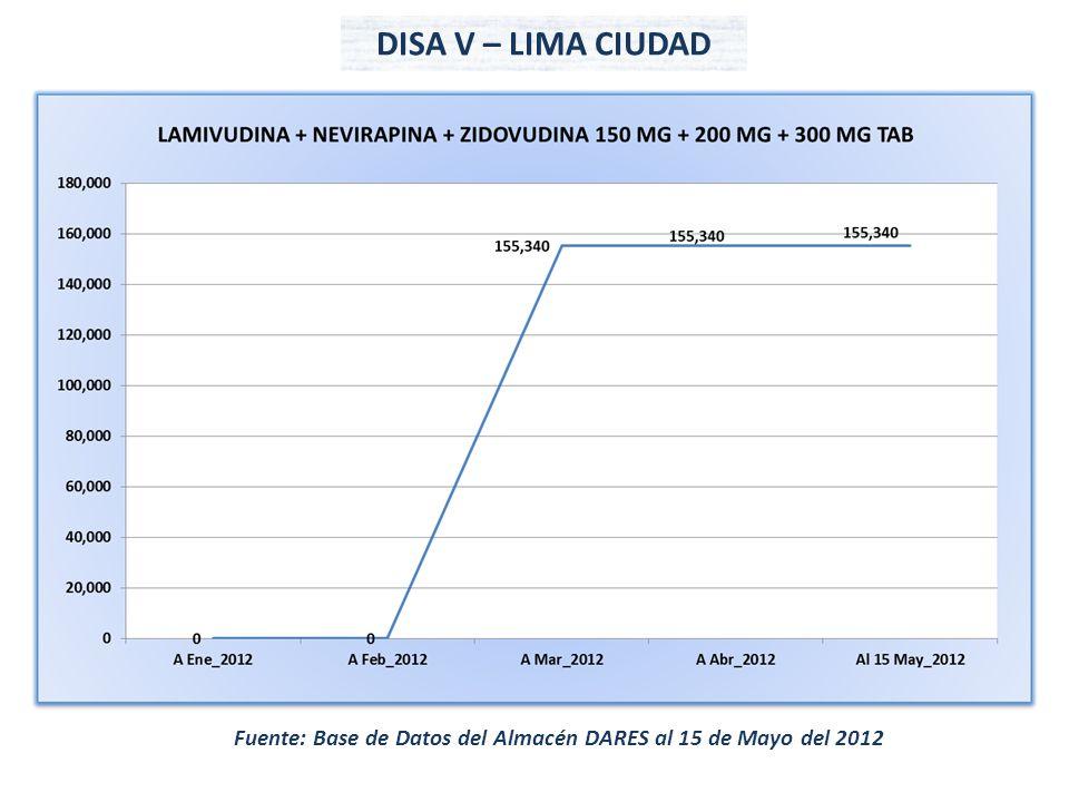 Fuente: Base de Datos del Almacén DARES al 15 de Mayo del 2012 DISA V – LIMA CIUDAD