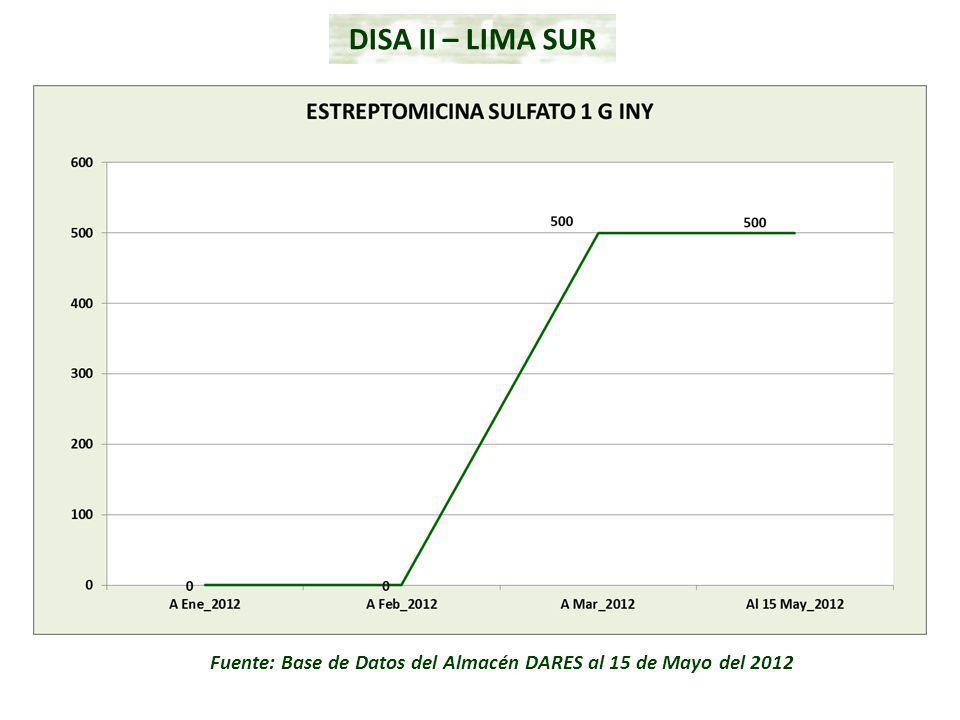 Fuente: Base de Datos del Almacén DARES al 15 de Mayo del 2012 DISA II – LIMA SUR