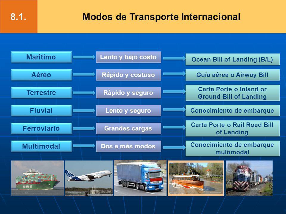 Marítimo Aéreo Terrestre Fluvial Ferroviario Multimodal Lento y bajo costo Lento y bajo costo Rápido y costoso Rápido y costoso Rápido y seguro Rápido