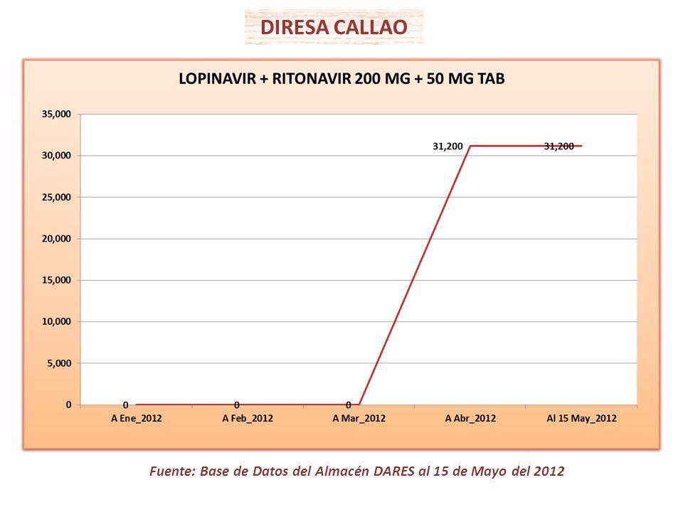 Fuente: Base de Datos del Almacén DARES al 15 de Mayo del 2012 DIRESA CALLAO