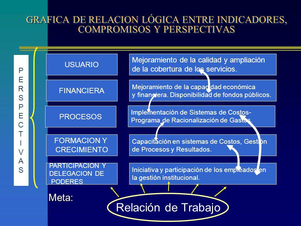 GRAFICA DE RELACION LÓGICA ENTRE INDICADORES, COMPROMISOS Y PERSPECTIVAS Relación de Trabajo USUARIO Mejoramiento de la calidad y ampliación de la cobertura de los servicios.