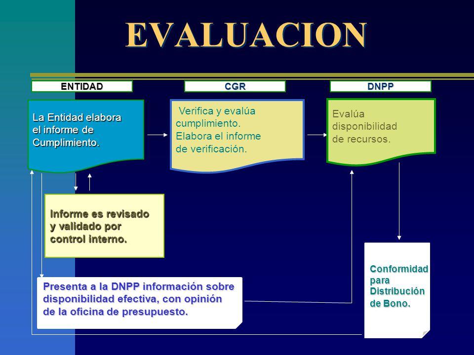 EVALUACION La Entidad elabora el informe de Cumplimiento.