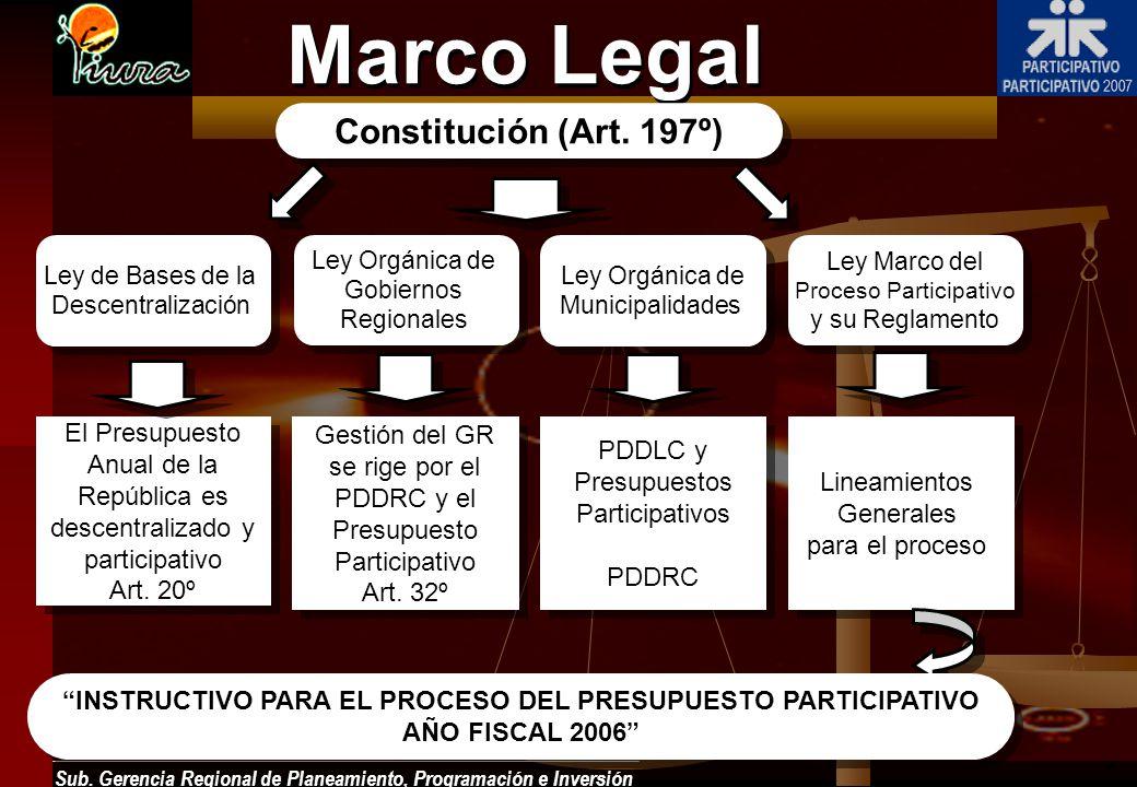 Sub. Gerencia Regional de Planeamiento, Programación e Inversión Ley de Bases de la Descentralización Ley de Bases de la Descentralización Ley Orgánic