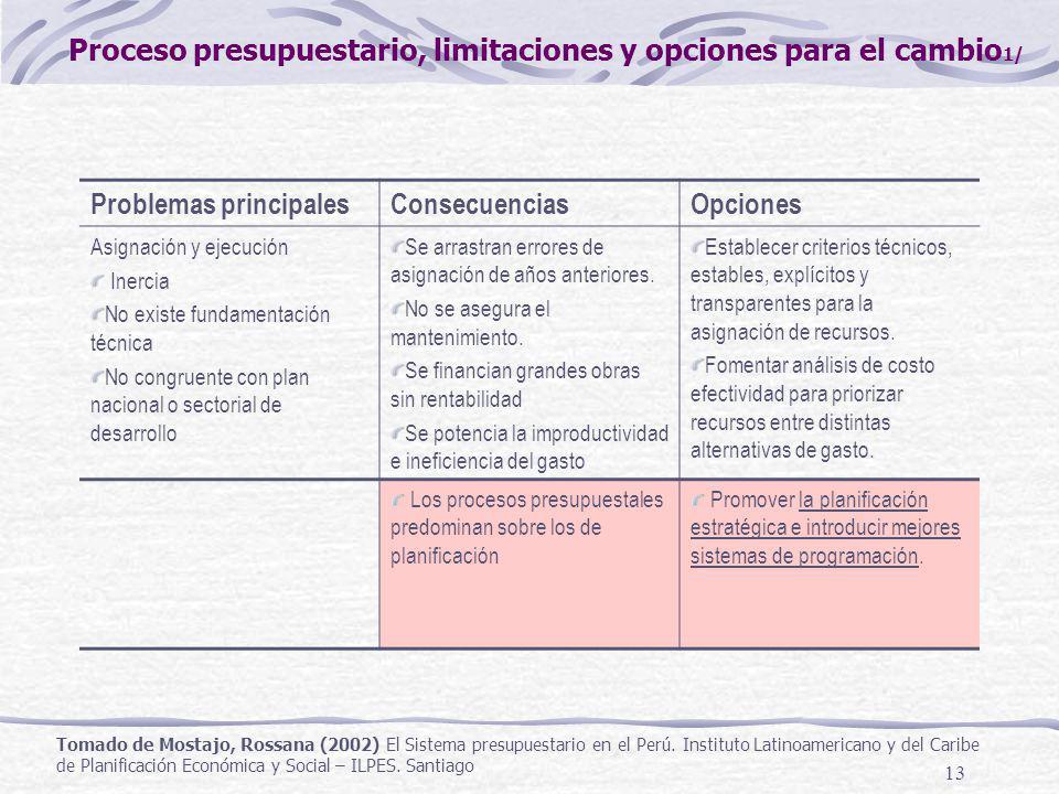 13 Problemas principalesConsecuenciasOpciones Asignación y ejecución Inercia No existe fundamentación técnica No congruente con plan nacional o sector