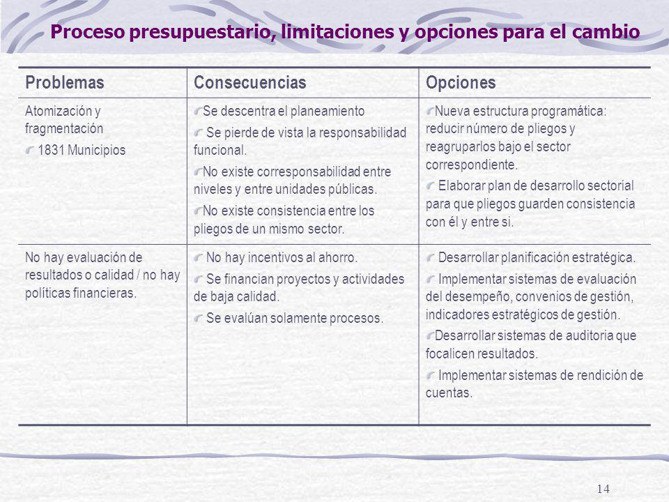 14 ProblemasConsecuenciasOpciones Atomización y fragmentación 1831 Municipios Se descentra el planeamiento Se pierde de vista la responsabilidad funcional.