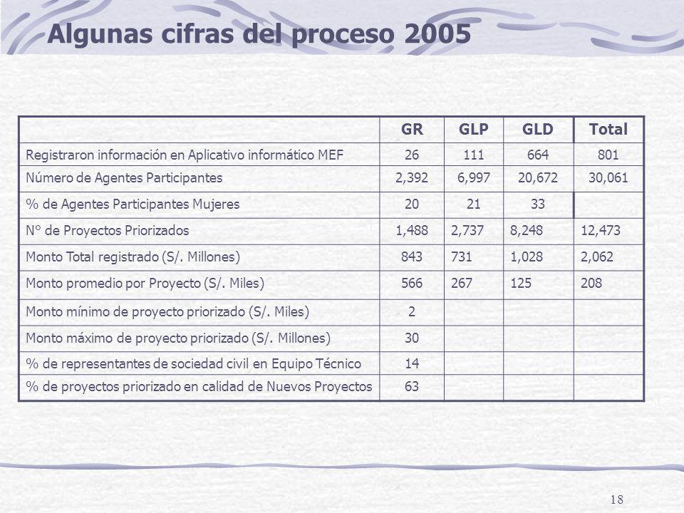 18 Algunas cifras del proceso 2005 GRGLPGLDTotal Registraron información en Aplicativo informático MEF26111664801 Número de Agentes Participantes2,3926,99720,67230,061 % de Agentes Participantes Mujeres202133 N° de Proyectos Priorizados1,4882,7378,24812,473 Monto Total registrado (S/.