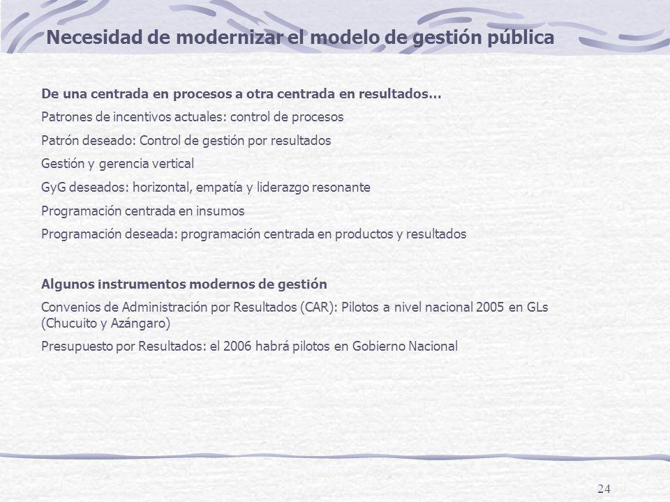 24 Necesidad de modernizar el modelo de gestión pública De una centrada en procesos a otra centrada en resultados… Patrones de incentivos actuales: control de procesos Patrón deseado: Control de gestión por resultados Gestión y gerencia vertical GyG deseados: horizontal, empatía y liderazgo resonante Programación centrada en insumos Programación deseada: programación centrada en productos y resultados Algunos instrumentos modernos de gestión Convenios de Administración por Resultados (CAR): Pilotos a nivel nacional 2005 en GLs (Chucuito y Azángaro) Presupuesto por Resultados: el 2006 habrá pilotos en Gobierno Nacional
