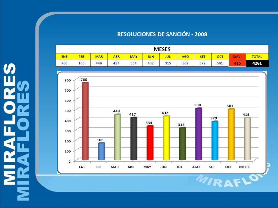 RESOLUCIONES DE SANCIÓN - 2008 MESES ENEFEBMARABRMAYJUNJULAGOSETOCTDMV.TOTAL 760166449417334432315508379501 4154261
