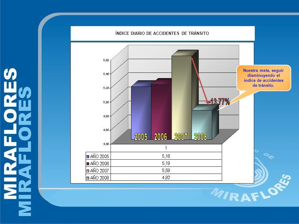 ÍNDICE DIARIO DE ACCIDENTES DE TRÁNSITO Nuestra meta, seguir disminuyendo el índice de accidentes de tránsito.