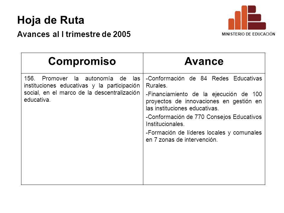 Hoja de Ruta Avances al I trimestre de 2005 CompromisoAvance 156. Promover la autonomía de las instituciones educativas y la participación social, en
