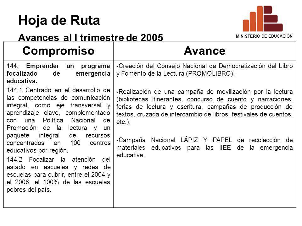 Hoja de Ruta Avances al I trimestre de 2005 CompromisoAvance 144. Emprender un programa focalizado de emergencia educativa. 144.1 Centrado en el desar