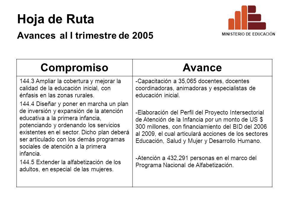 Hoja de Ruta Avances al I trimestre de 2005 CompromisoAvance 144.3 Ampliar la cobertura y mejorar la calidad de la educación inicial, con énfasis en l