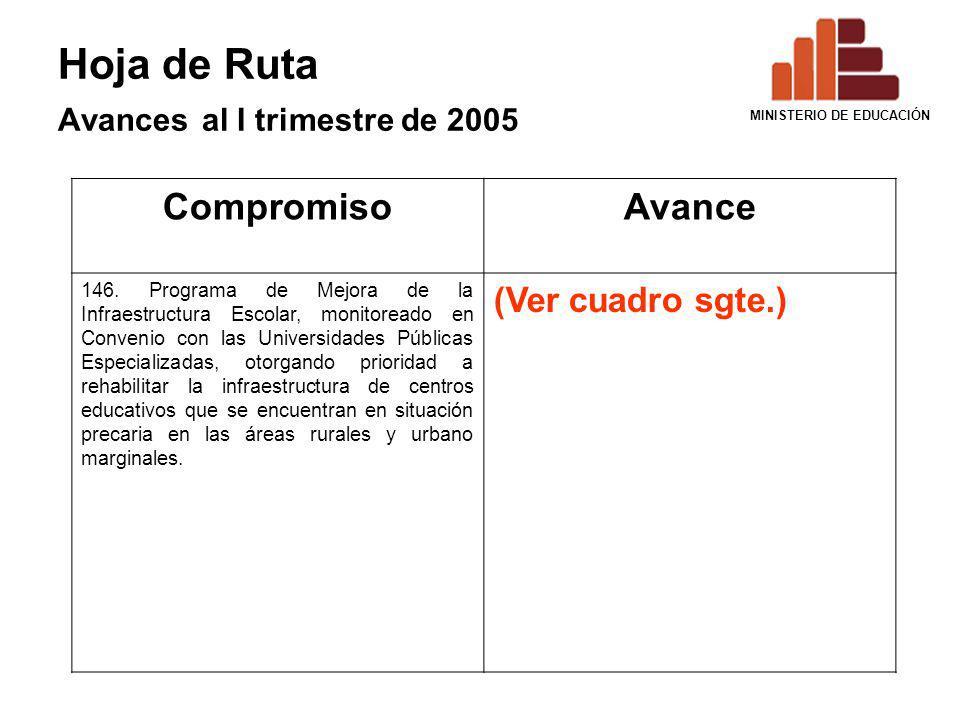 Hoja de Ruta Avances al I trimestre de 2005 CompromisoAvance 146. Programa de Mejora de la Infraestructura Escolar, monitoreado en Convenio con las Un