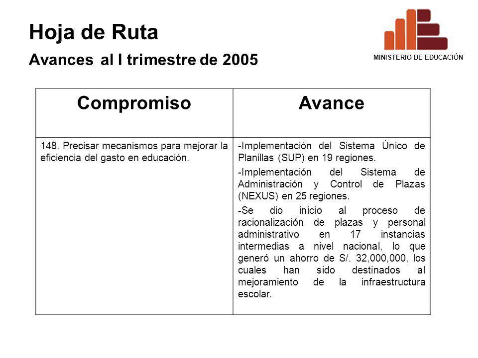 Hoja de Ruta Avances al I trimestre de 2005 CompromisoAvance 148. Precisar mecanismos para mejorar la eficiencia del gasto en educación. -Implementaci
