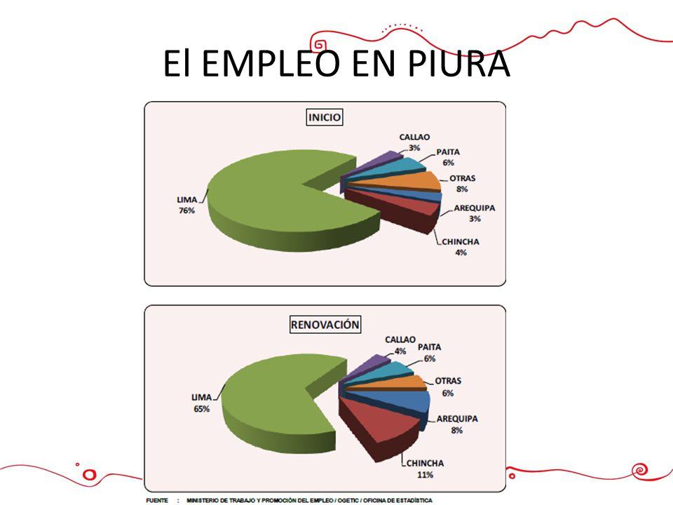 El EMPLEO EN PIURA