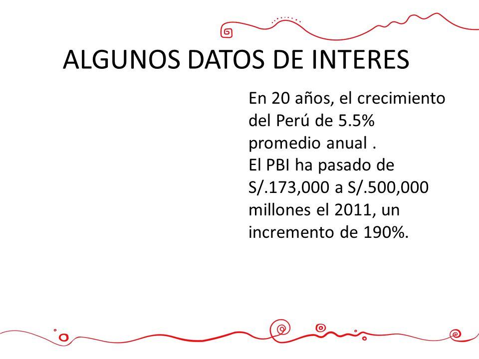 ALGUNOS DATOS DE INTERES En 20 años, el crecimiento del Perú de 5.5% promedio anual. El PBI ha pasado de S/.173,000 a S/.500,000 millones el 2011, un