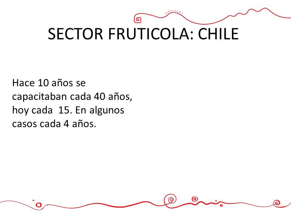 SECTOR FRUTICOLA: CHILE Hace 10 años se capacitaban cada 40 años, hoy cada 15. En algunos casos cada 4 años.