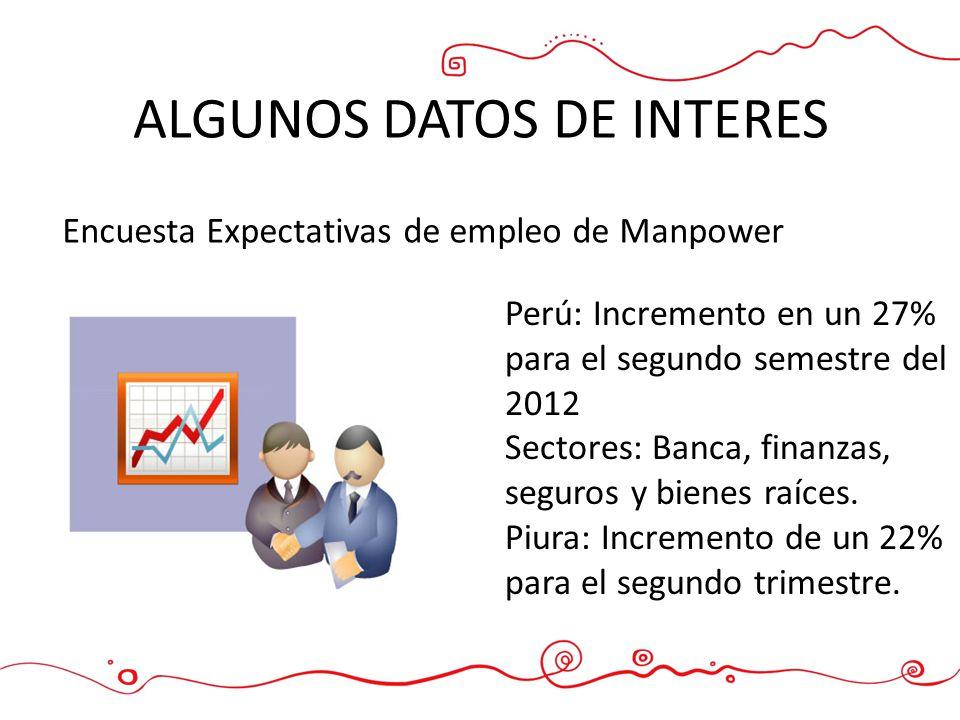 ALGUNOS DATOS DE INTERES Encuesta Expectativas de empleo de Manpower Perú: Incremento en un 27% para el segundo semestre del 2012 Sectores: Banca, fin