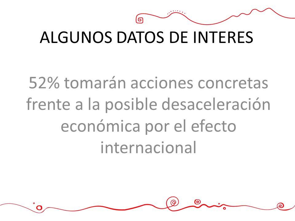 52% tomarán acciones concretas frente a la posible desaceleración económica por el efecto internacional ALGUNOS DATOS DE INTERES