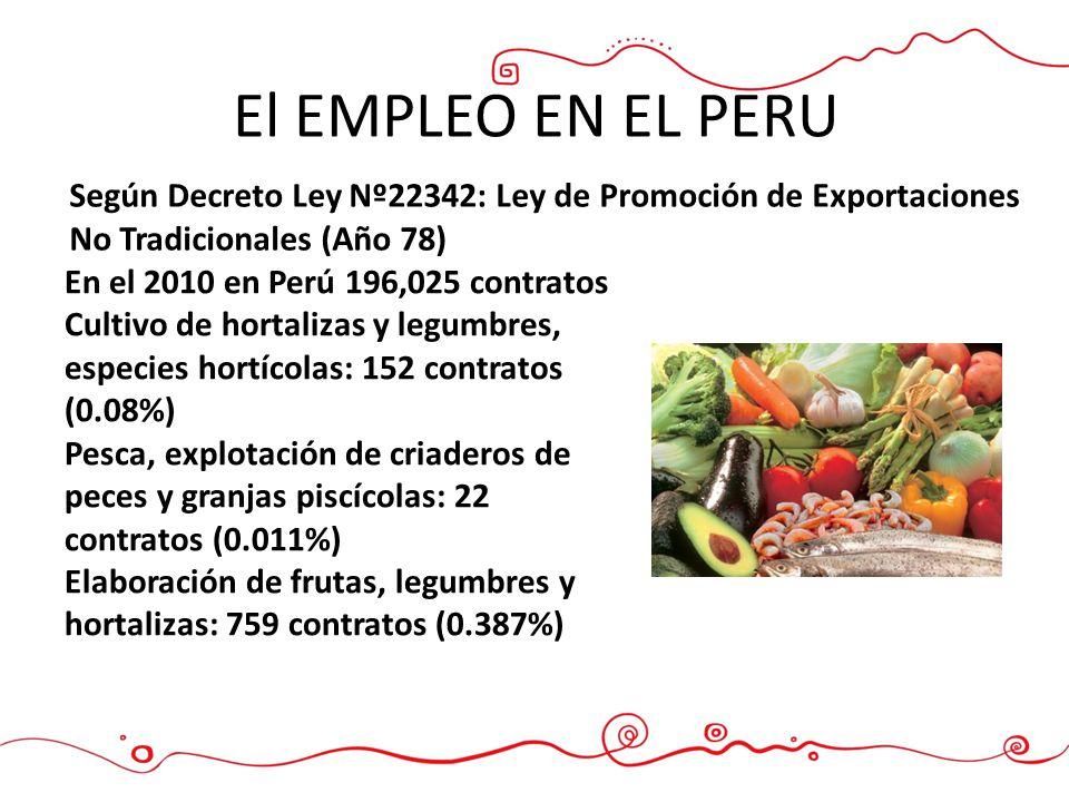 El EMPLEO EN EL PERU Según Decreto Ley Nº22342: Ley de Promoción de Exportaciones No Tradicionales (Año 78) En el 2010 en Perú 196,025 contratos Culti