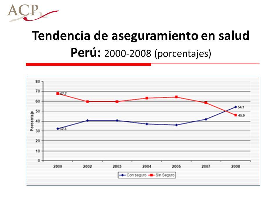 Tendencia de aseguramiento en salud Perú: 2000-2008 (porcentajes)