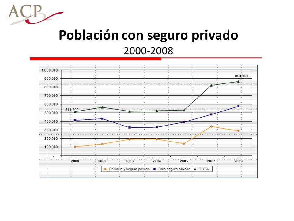 Población con seguro privado 2000-2008