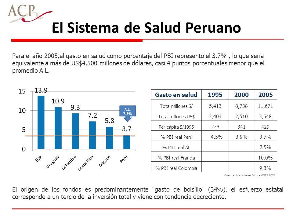 El sistema de salud peruano Para el año 2005,el gasto en salud como porcentaje del PBI representó el 3.7%, lo que sería equivalente a más de US$4,500