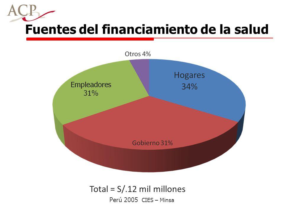 Fuentes del financiamiento de la salud Total = S/.12 mil millones Perú 2005 CIES – Minsa