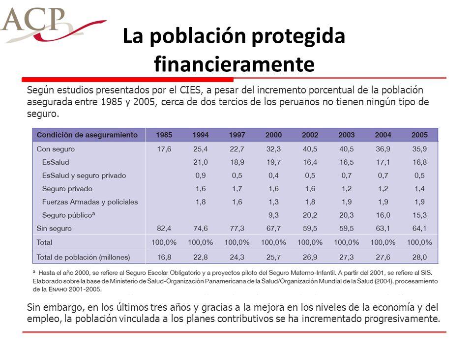 La población protegida financieramente Según estudios presentados por el CIES, a pesar del incremento porcentual de la población asegurada entre 1985